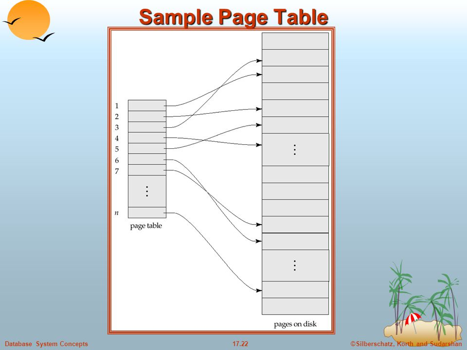 Sample Page Table