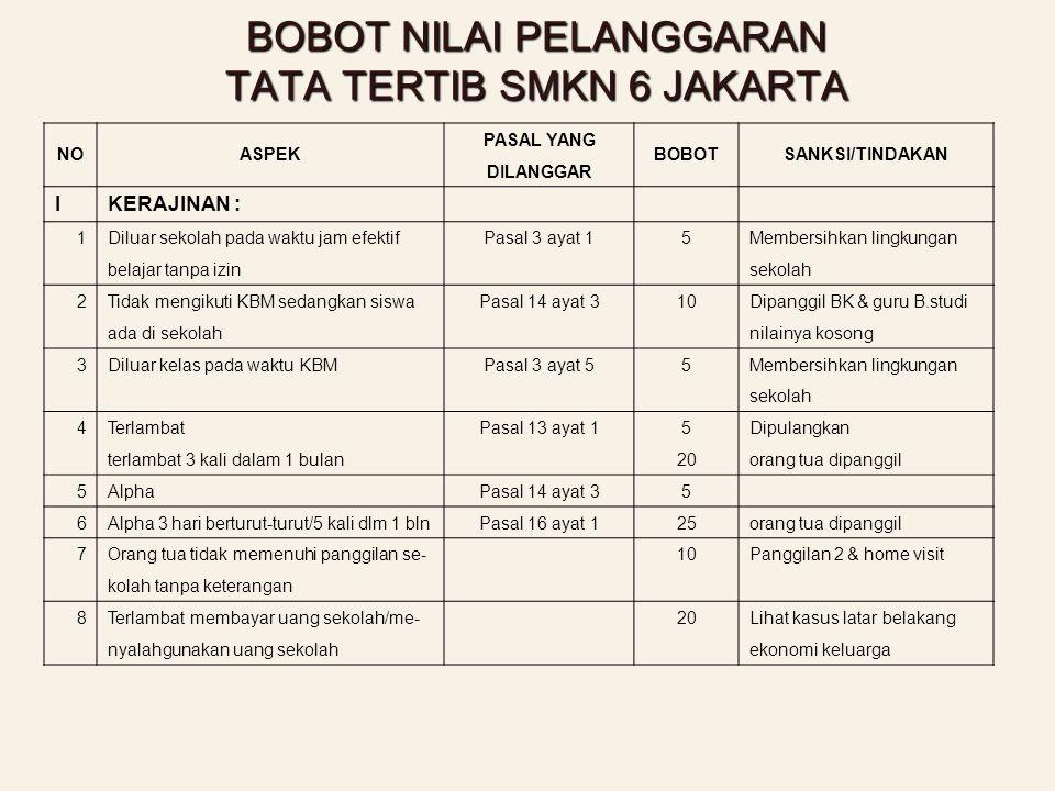 BOBOT NILAI PELANGGARAN TATA TERTIB SMKN 6 JAKARTA