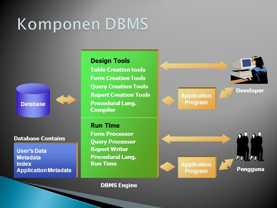 Komponen DBMS Design Tools Run Time Table Creation tools