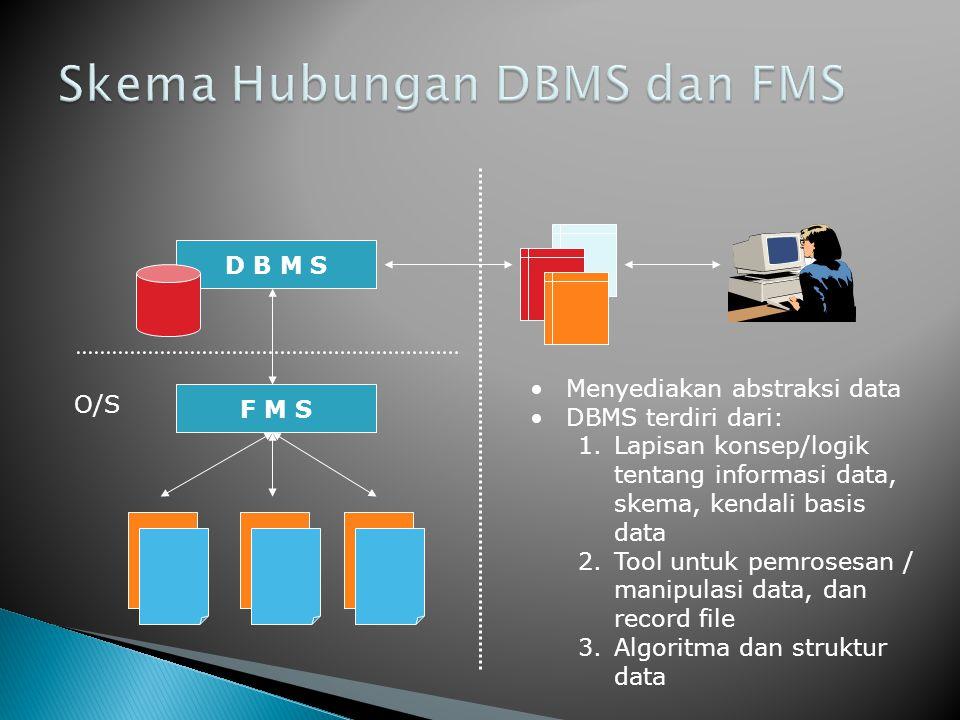 Skema Hubungan DBMS dan FMS