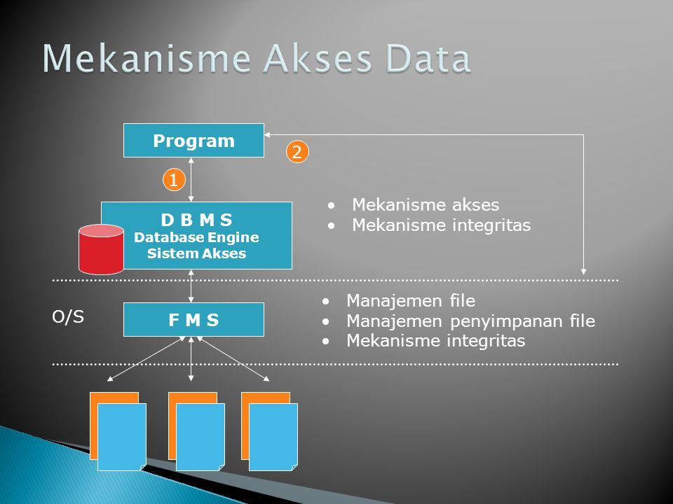 Mekanisme Akses Data Program 2 1 Mekanisme akses Mekanisme integritas