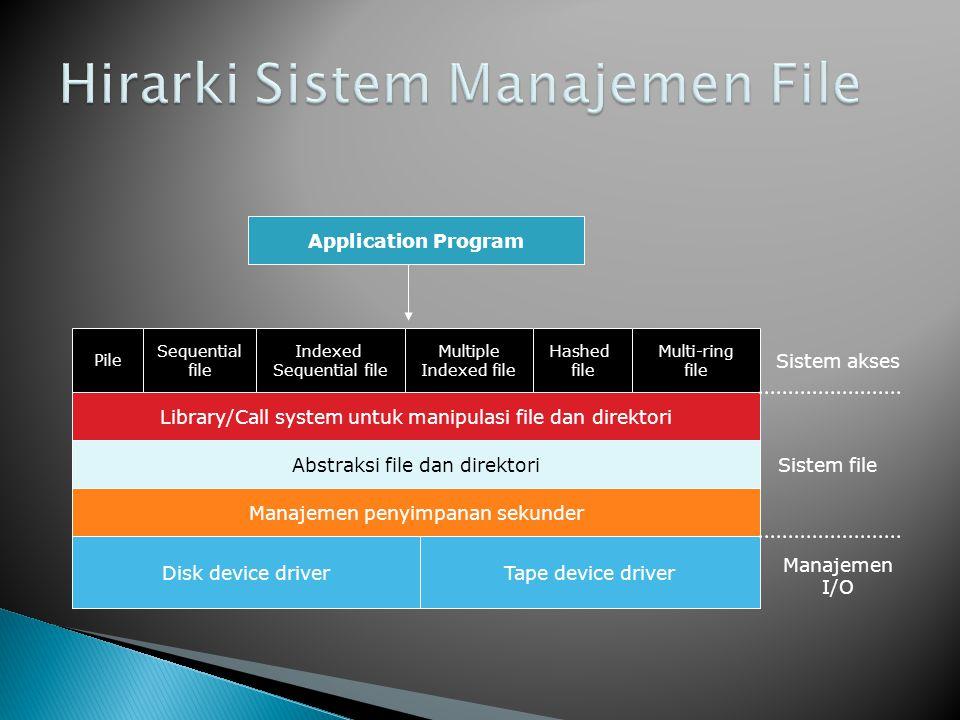 Hirarki Sistem Manajemen File