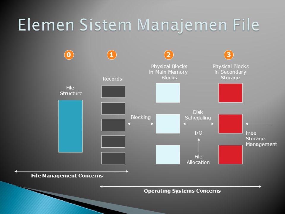 Elemen Sistem Manajemen File