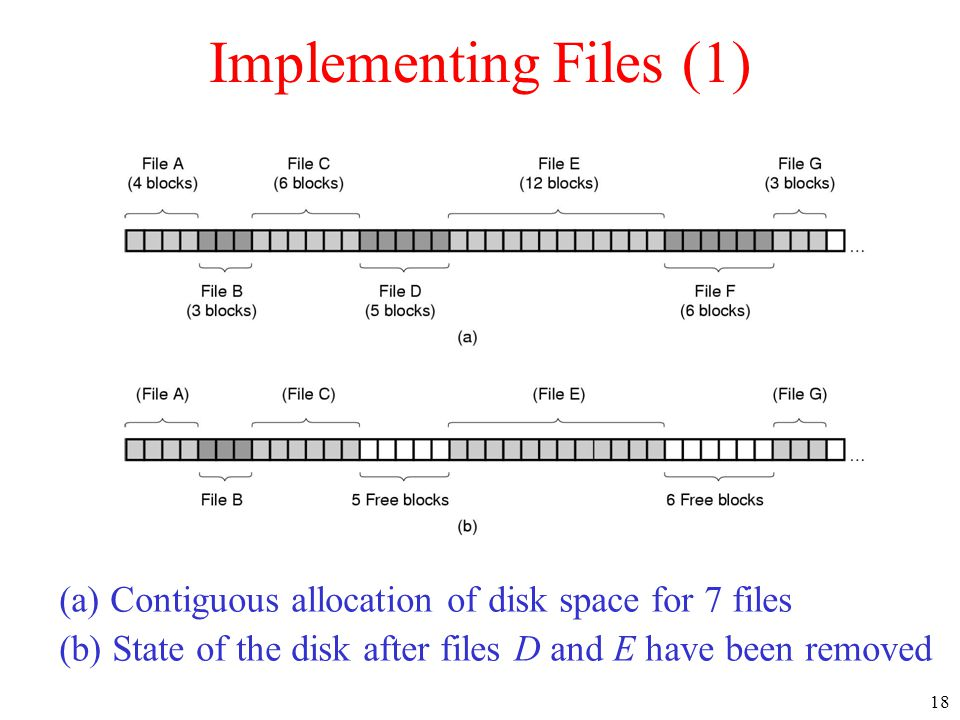 Implementing Files (1) (a) Contiguous allocation of disk space for 7 files.