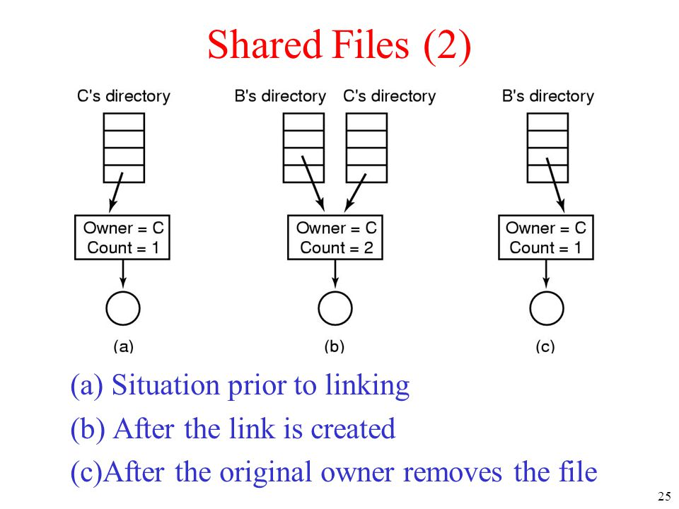 Shared Files (2) (a) Situation prior to linking
