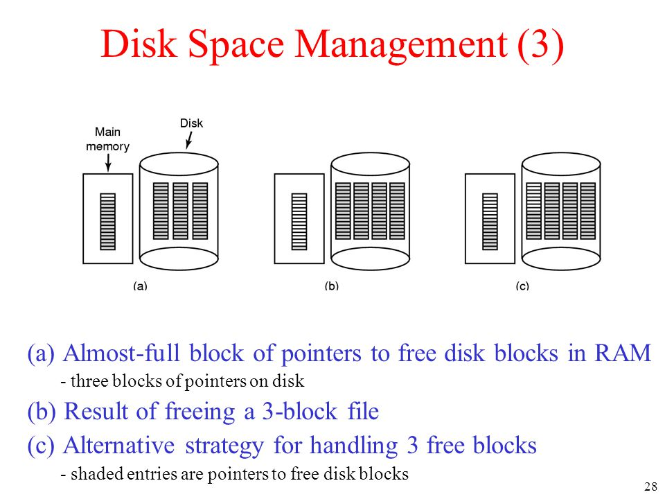 Disk Space Management (3)