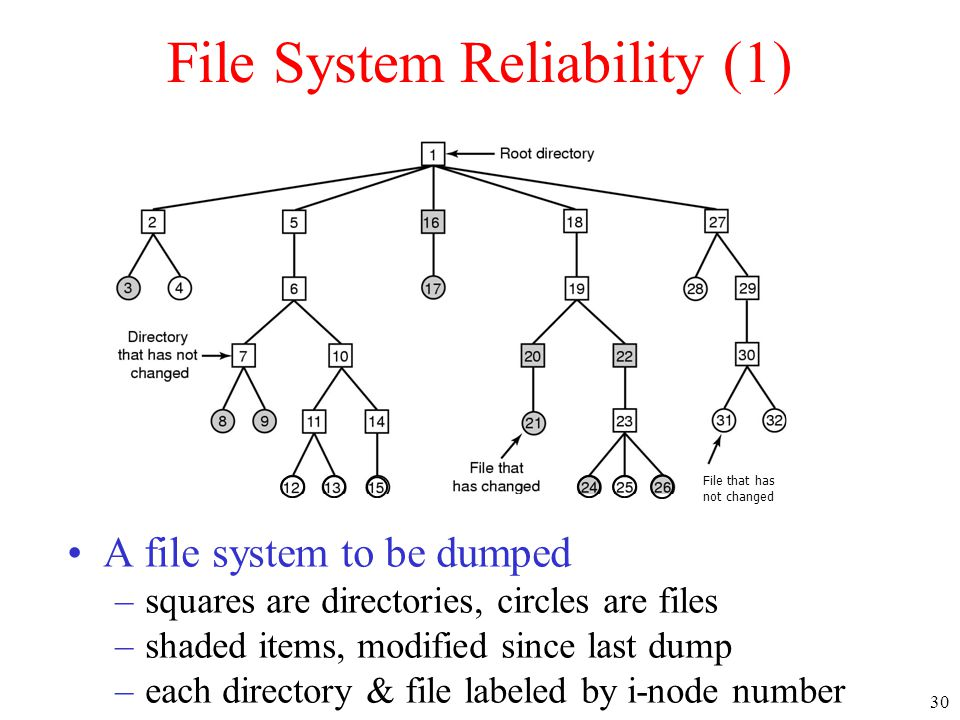 File System Reliability (1)