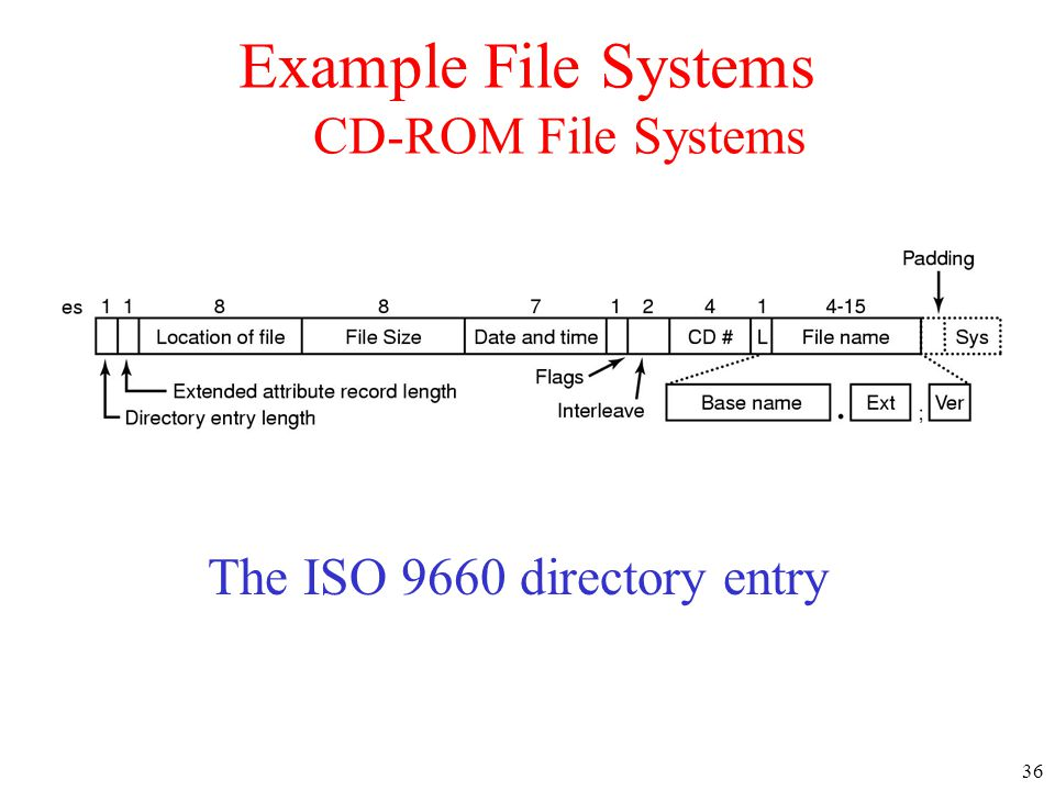 Example File Systems CD-ROM File Systems