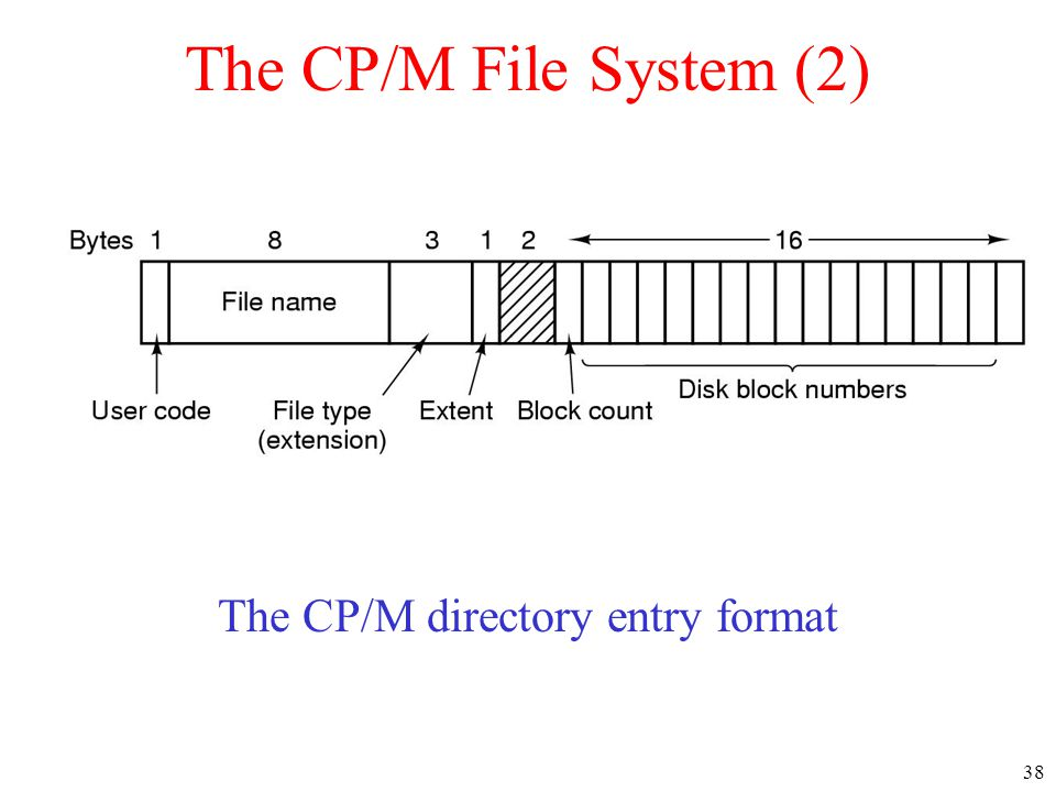 The CP/M directory entry format