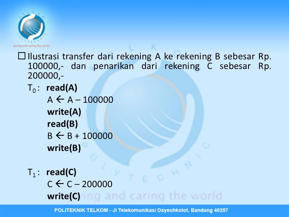 Ilustrasi transfer dari rekening A ke rekening B sebesar Rp