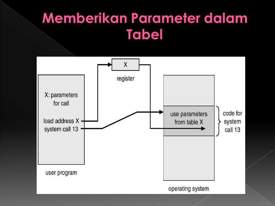 Memberikan Parameter dalam Tabel