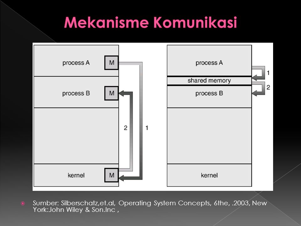 Mekanisme Komunikasi Sumber: Silberschatz,et.al, Operating System Concepts, 6the, .2003, New York:John Wiley & Son.Inc ,