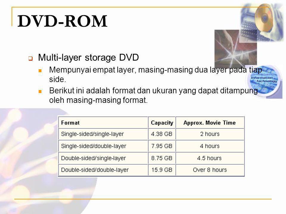 DVD-ROM Multi-layer storage DVD