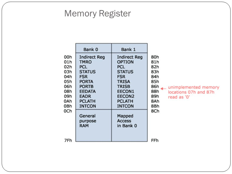 Memory Register
