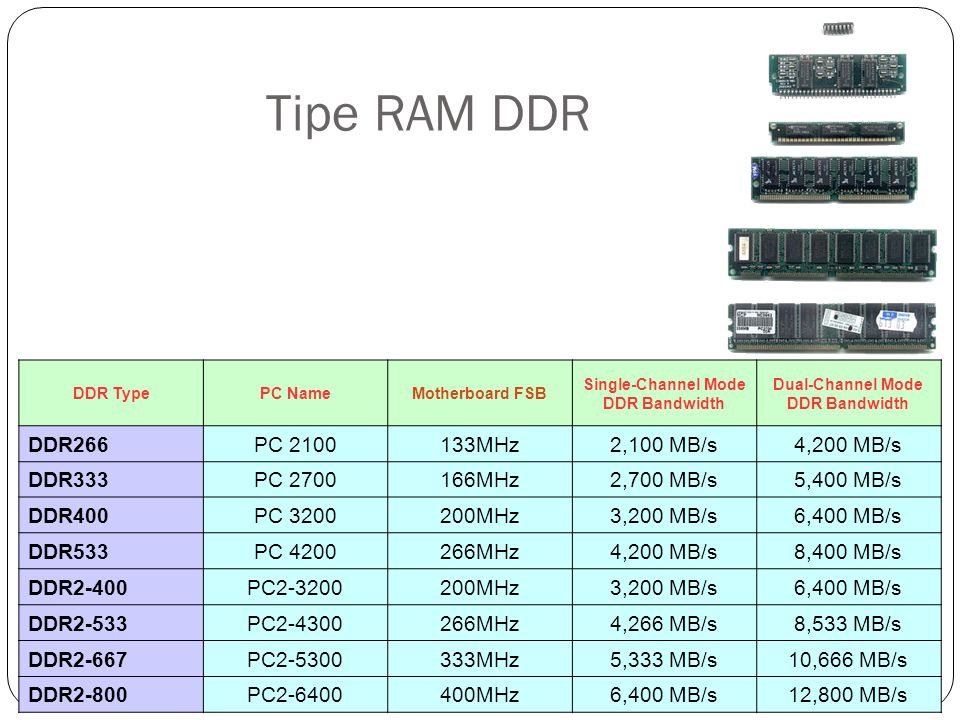 Tipe RAM DDR DDR266 PC MHz 2,100 MB/s 4,200 MB/s DDR333