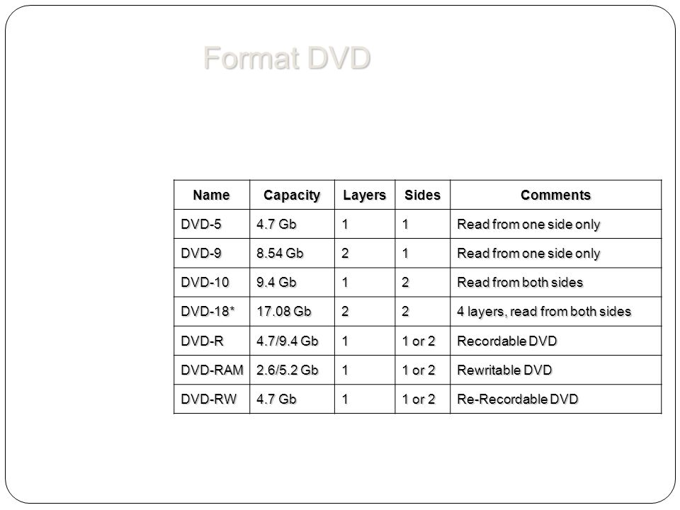 Format DVD Name Capacity Layers Sides Comments DVD-5 4.7 Gb 1