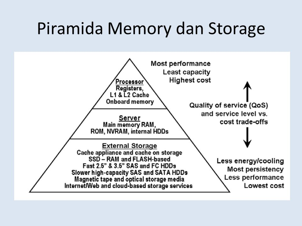 Piramida Memory dan Storage