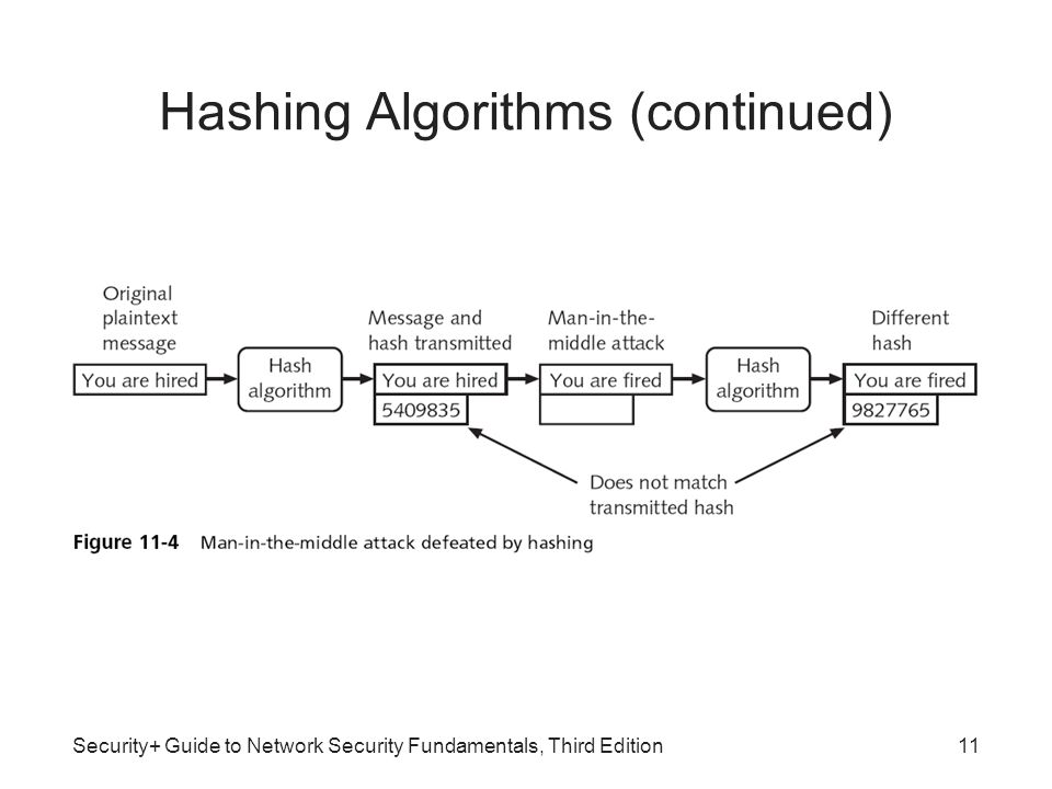 Hashing Algorithms (continued)