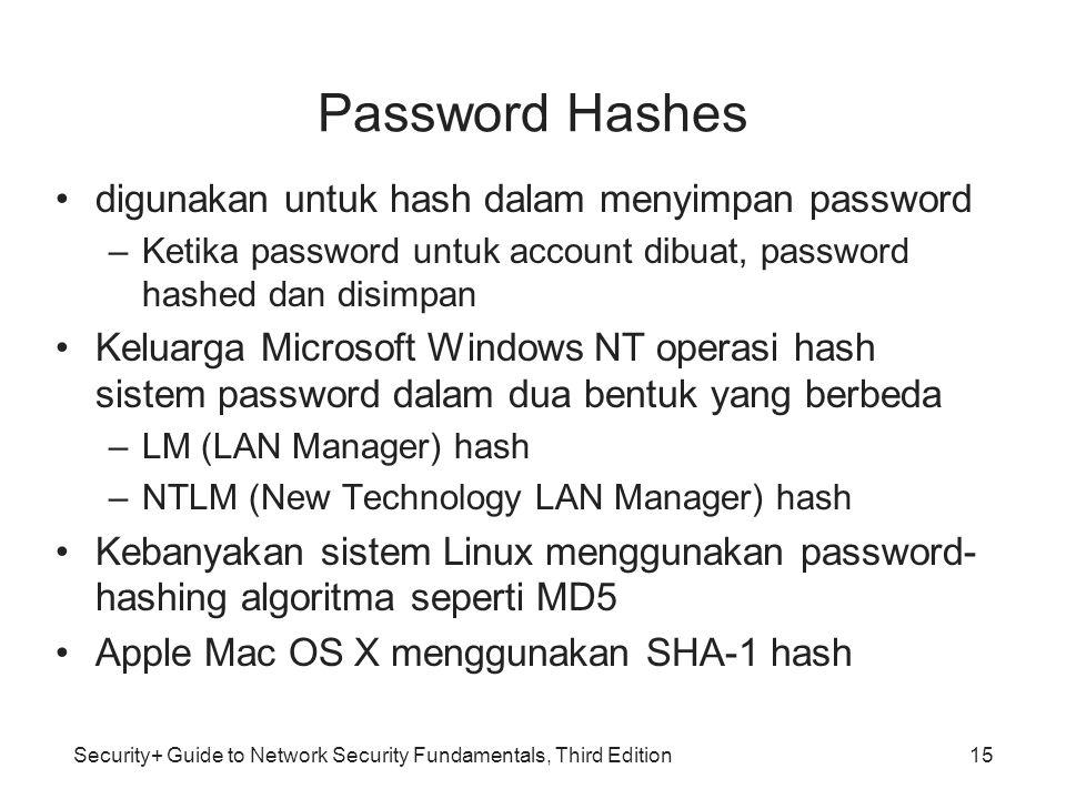 Password Hashes digunakan untuk hash dalam menyimpan password