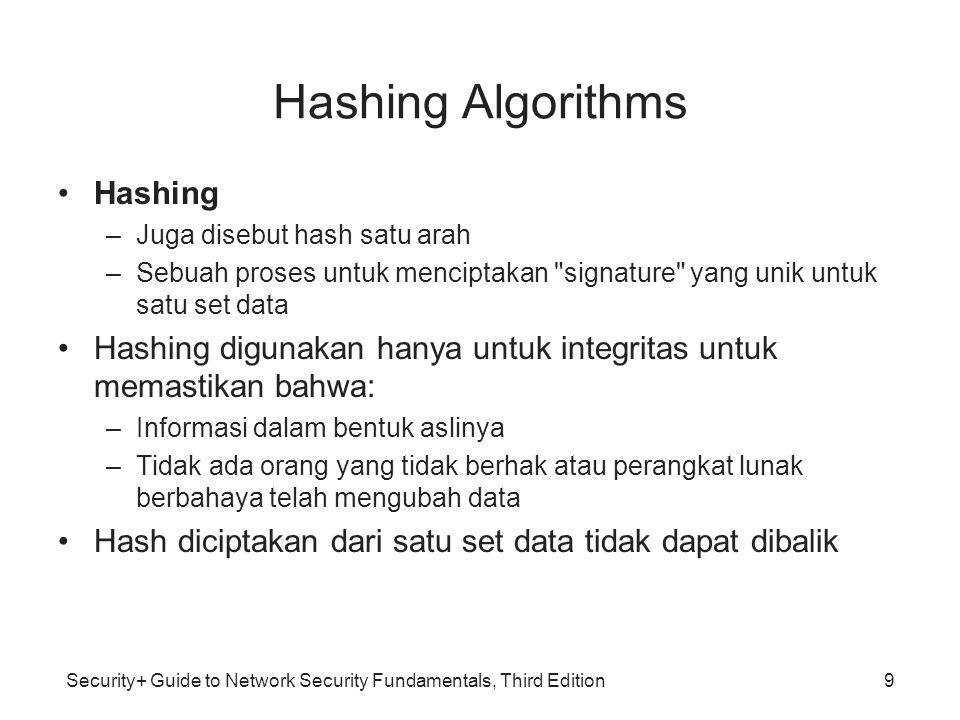 Hashing Algorithms Hashing