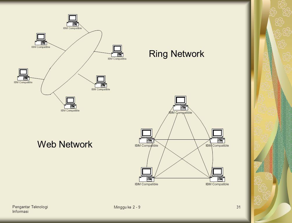 Ring Network Web Network Pengantar Teknologi Informasi Minggu ke 2 - 9