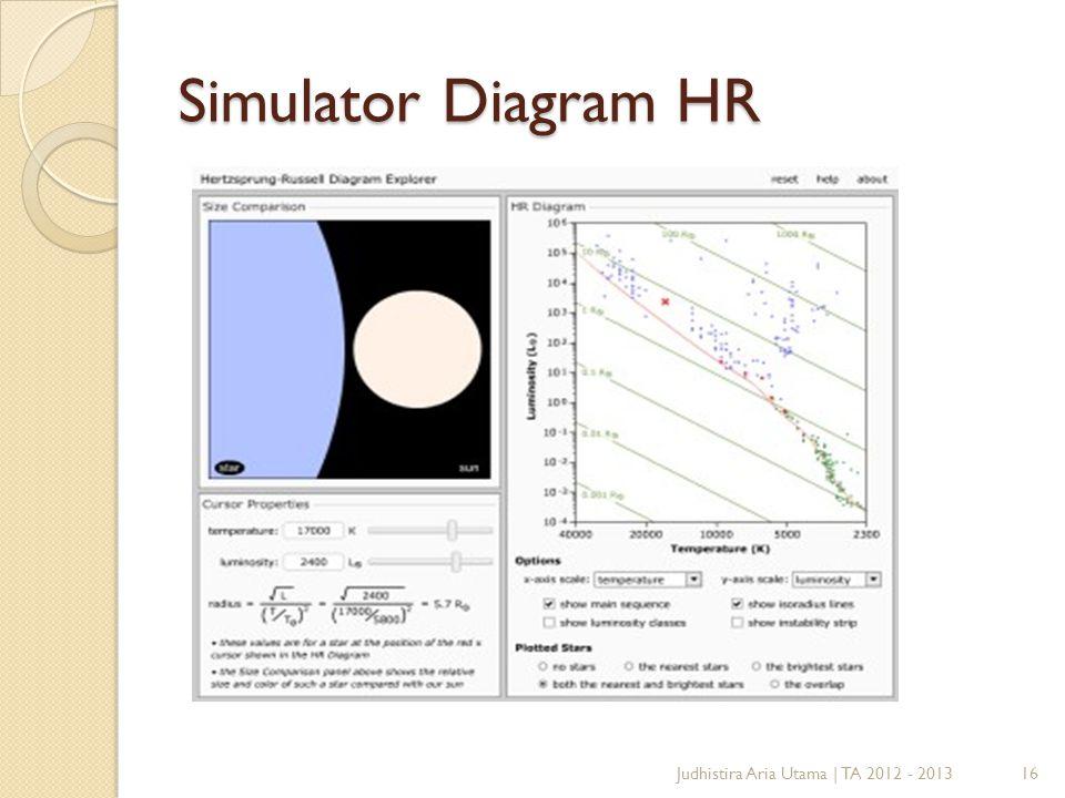 Simulator Diagram HR Judhistira Aria Utama | TA 2012 - 2013