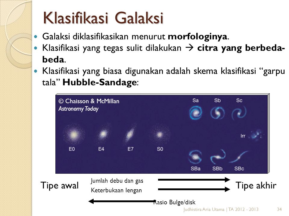 Klasifikasi Galaksi Tipe awal Tipe akhir