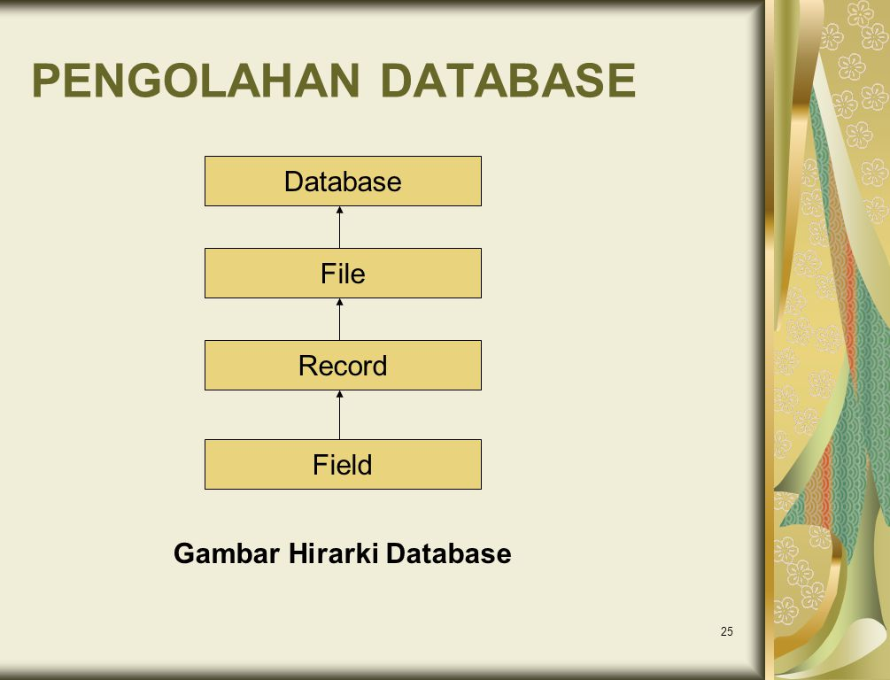 Gambar Hirarki Database