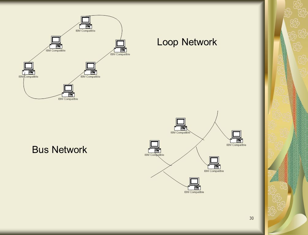 Loop Network Bus Network
