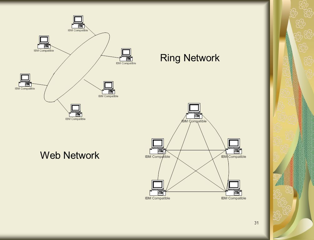 Ring Network Web Network