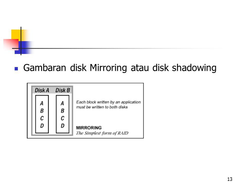 Gambaran disk Mirroring atau disk shadowing