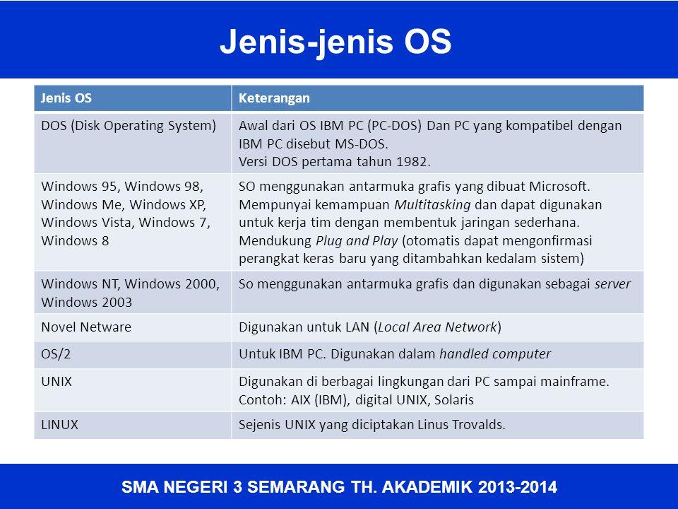 Jenis-jenis OS Jenis OS Keterangan DOS (Disk Operating System)