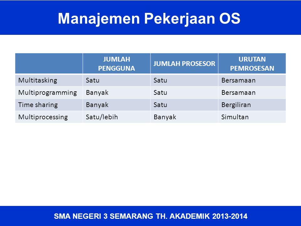 Manajemen Pekerjaan OS