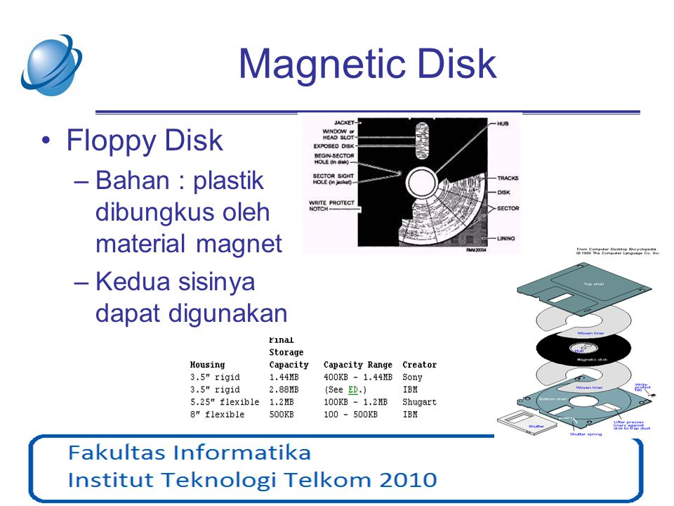 Magnetic Disk Floppy Disk