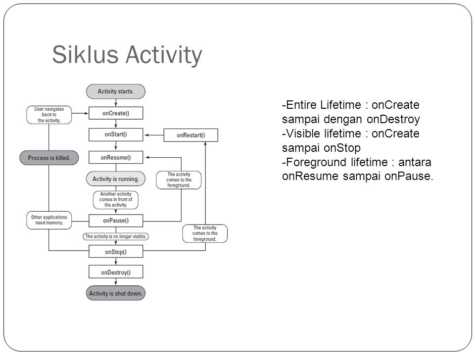 Siklus Activity Entire Lifetime : onCreate sampai dengan onDestroy