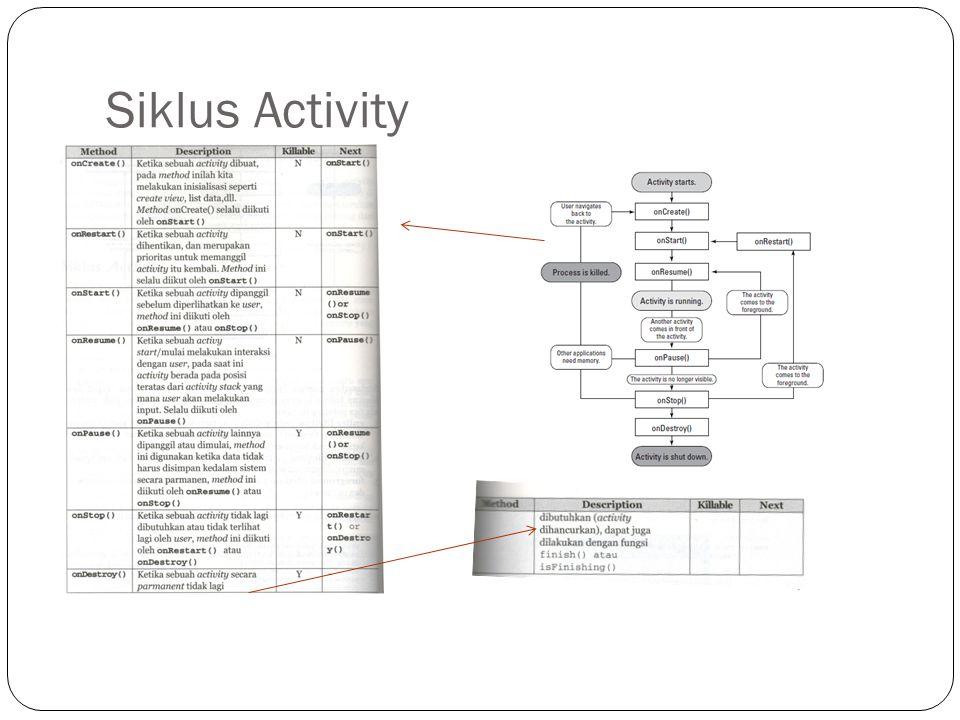 Siklus Activity