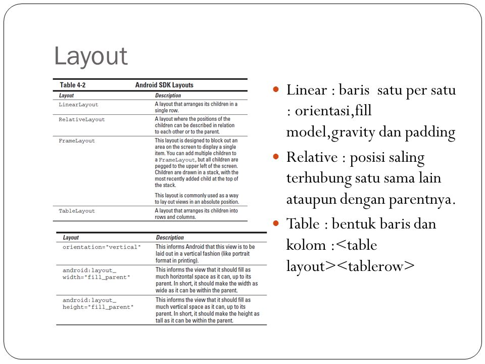 Layout Linear : baris satu per satu : orientasi,fill model,gravity dan padding.