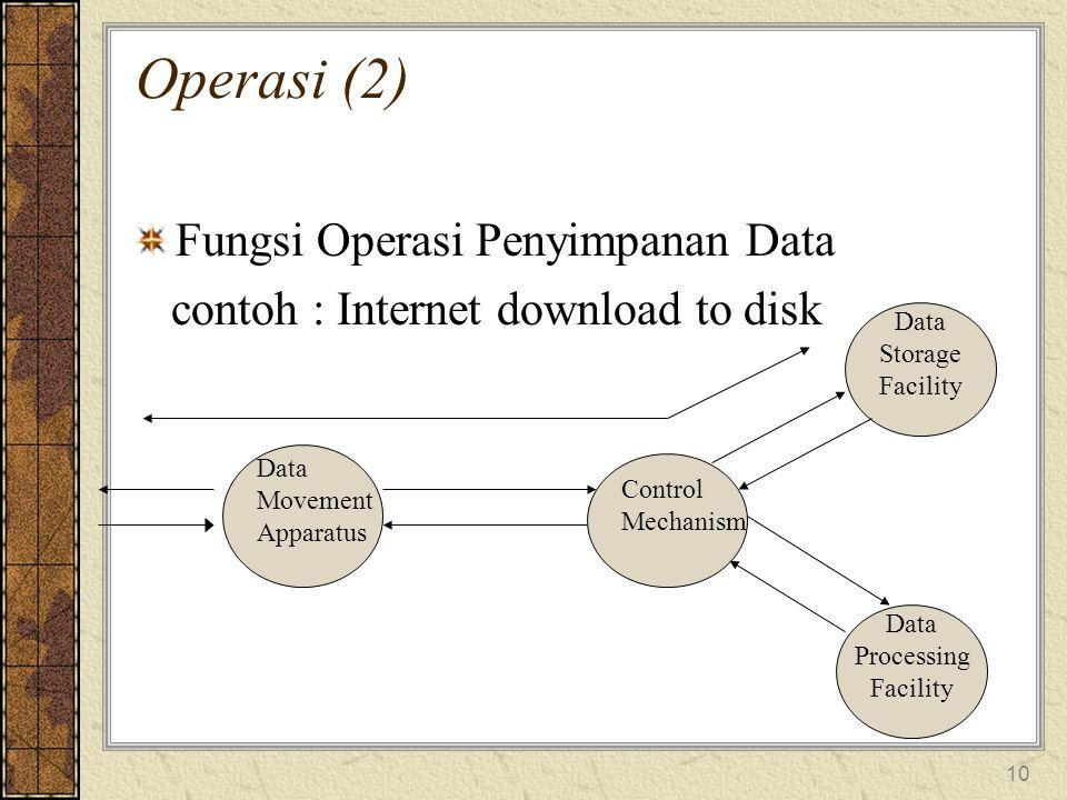 Operasi (2) Fungsi Operasi Penyimpanan Data