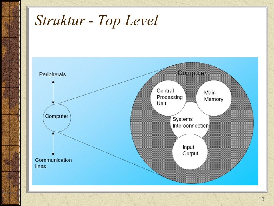 Struktur - Top Level