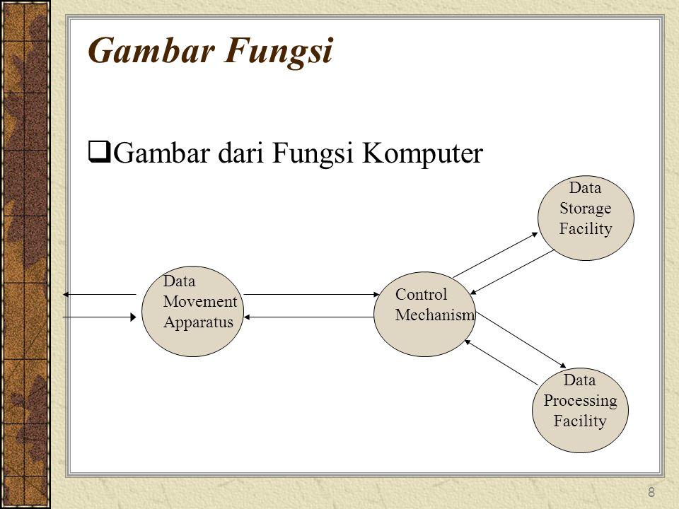 Gambar Fungsi Gambar dari Fungsi Komputer Storage Facility Data