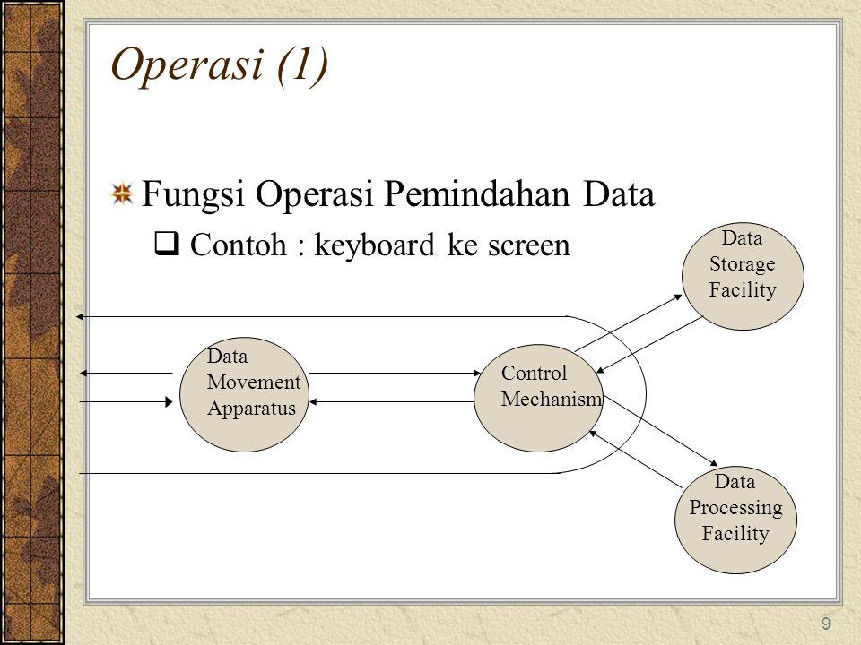 Operasi (1) Fungsi Operasi Pemindahan Data Contoh : keyboard ke screen