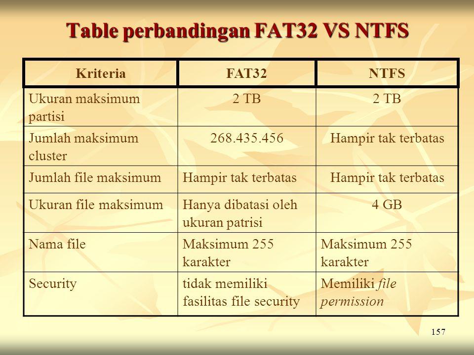 Table perbandingan FAT32 VS NTFS