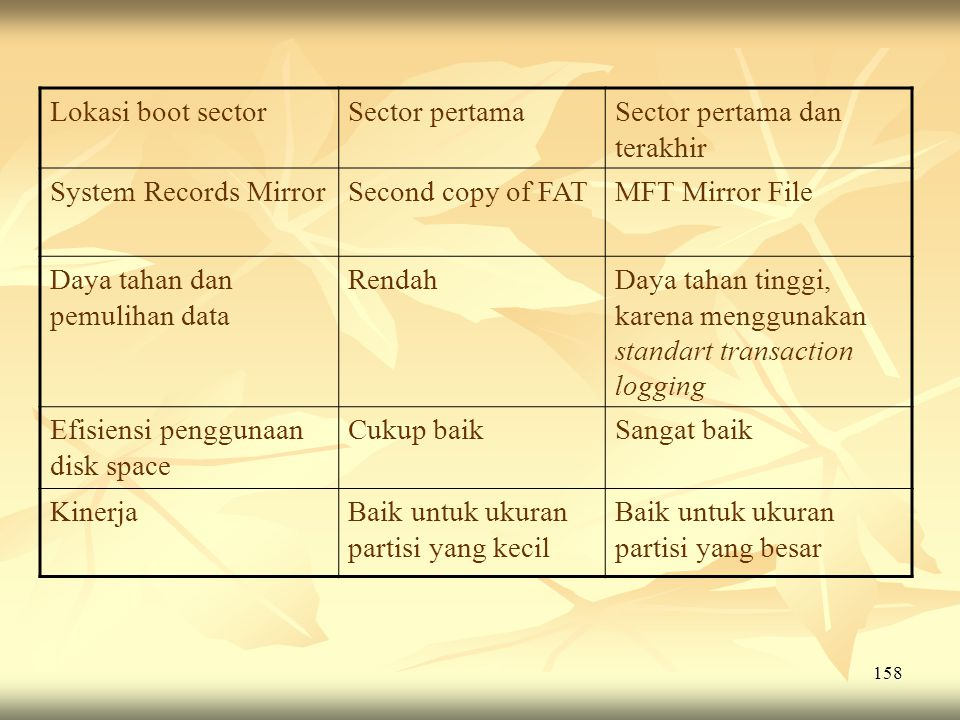 Lokasi boot sector Sector pertama. Sector pertama dan terakhir. System Records Mirror. Second copy of FAT.