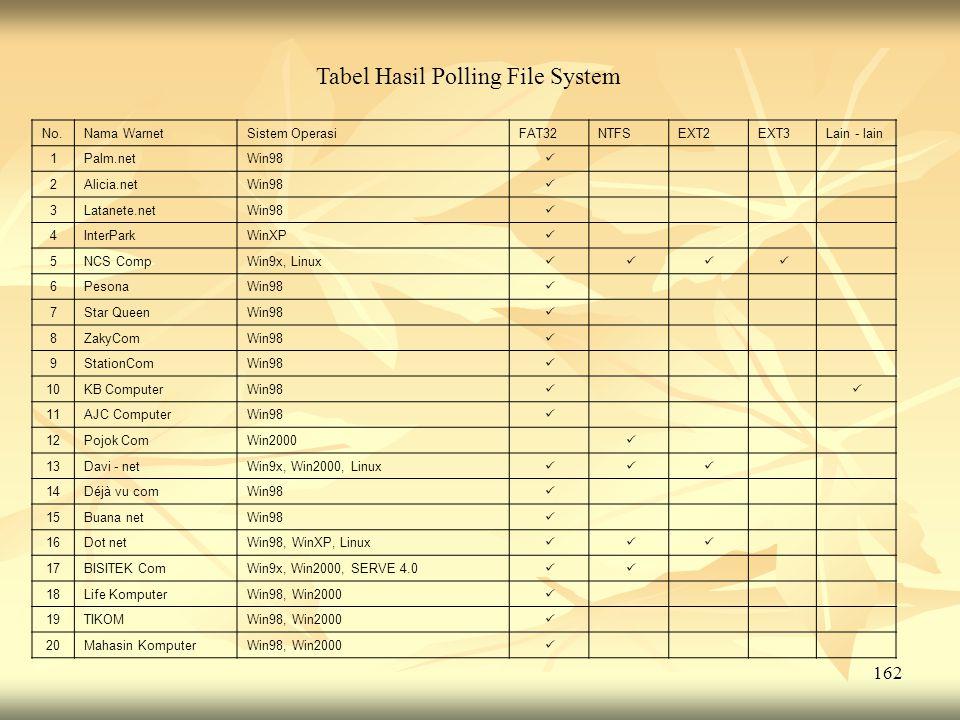 Tabel Hasil Polling File System