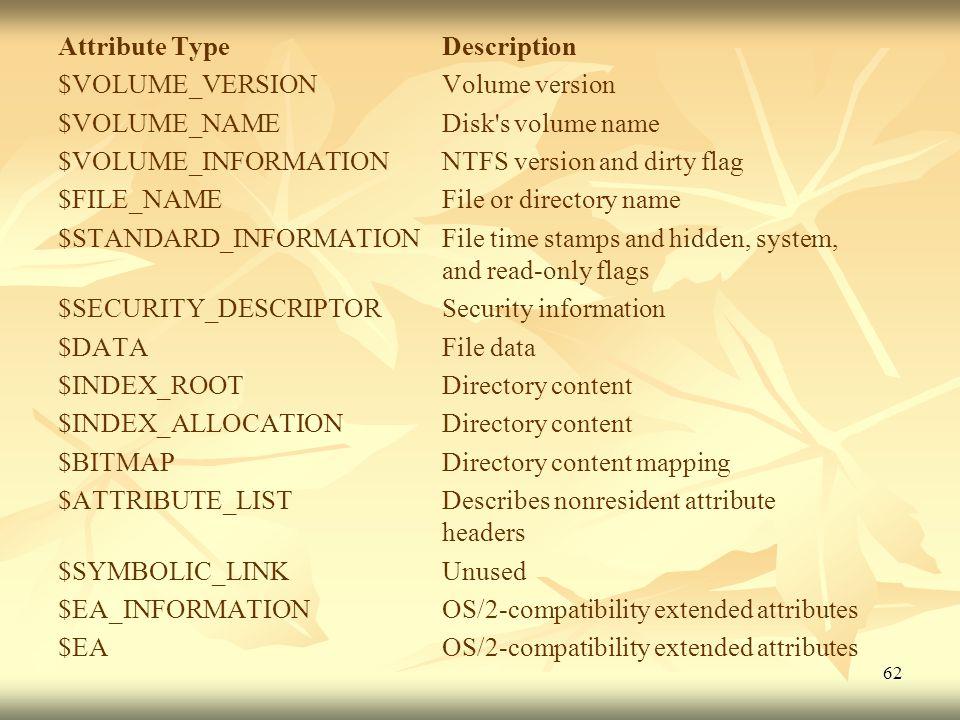 Attribute Type Description
