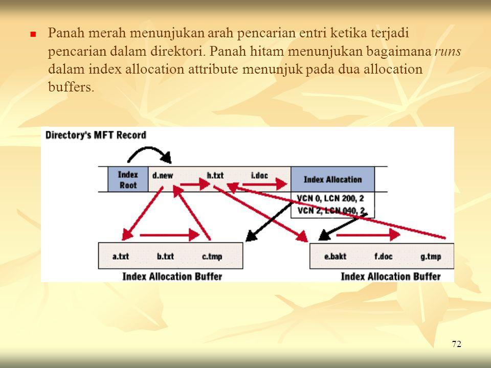 Panah merah menunjukan arah pencarian entri ketika terjadi pencarian dalam direktori.