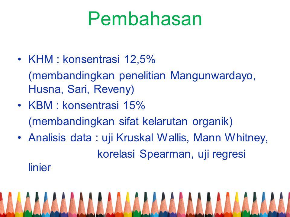 Pembahasan KHM : konsentrasi 12,5%
