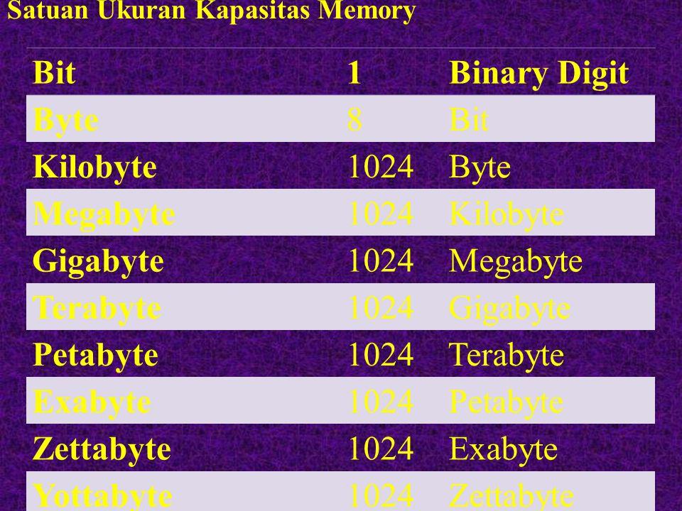Satuan Ukuran Kapasitas Memory