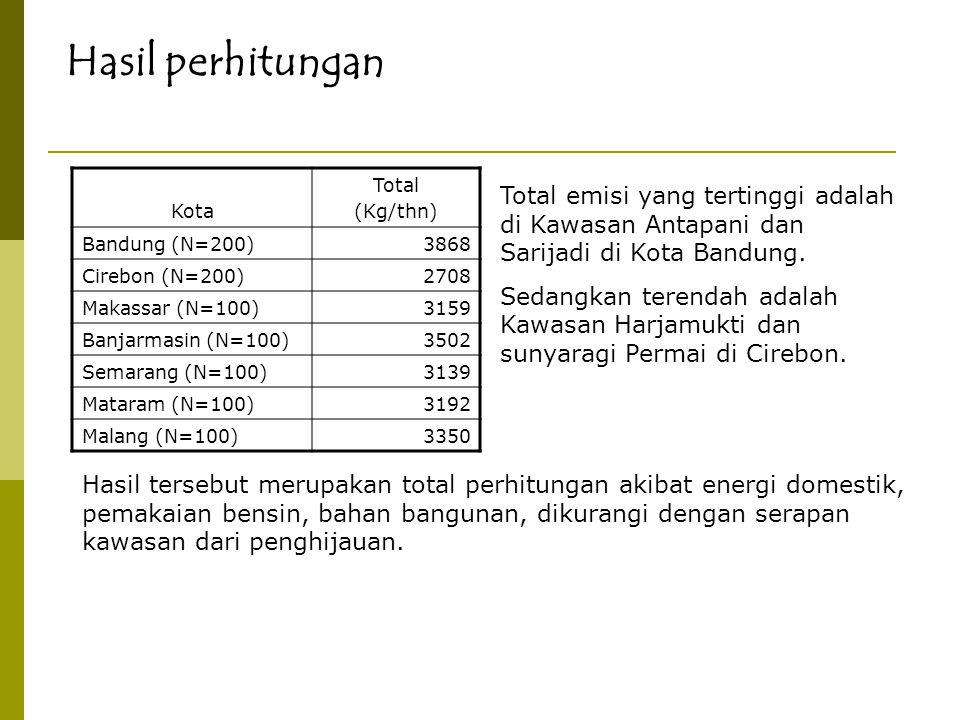 Hasil perhitungan Kota. Total. (Kg/thn) Bandung (N=200) 3868. Cirebon (N=200) 2708. Makassar (N=100)