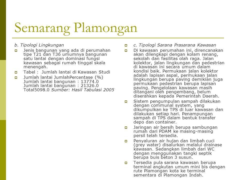 Semarang Plamongan b. Tipologi Lingkungan